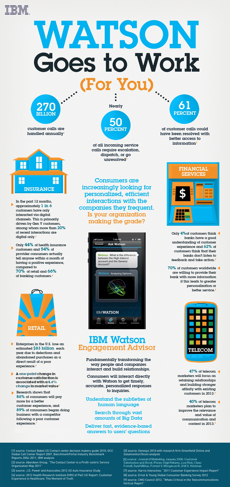 What Watson Can Do For You